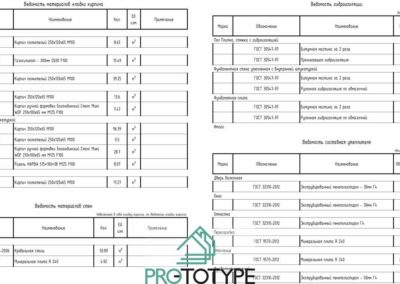 Подробные точные расчеты материалов и элементов дома для сметы